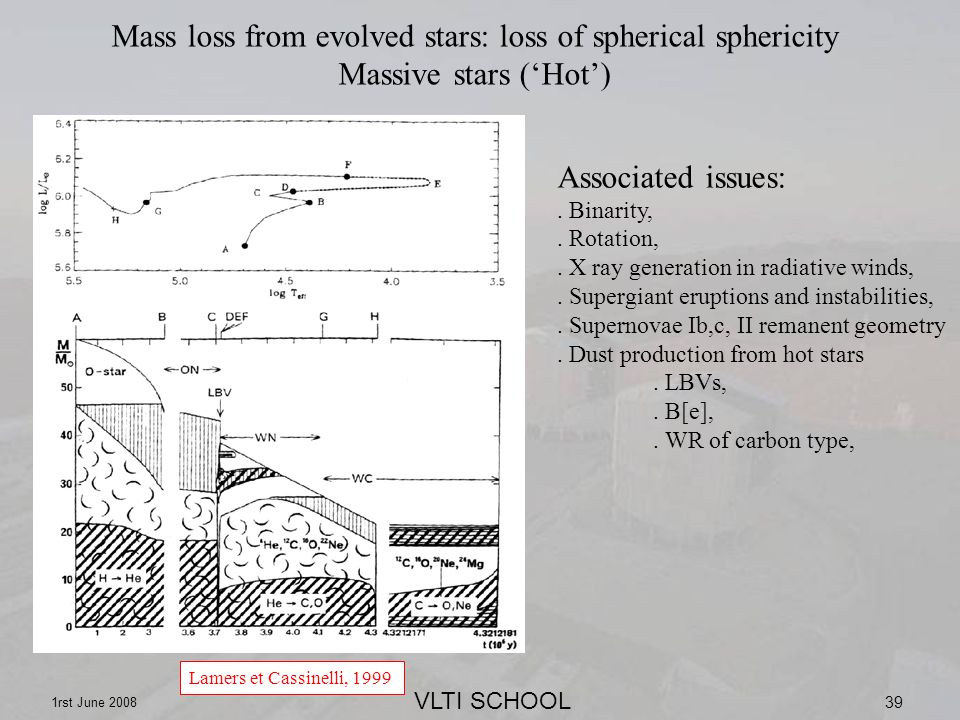 VLTI SCHOOL 1rst June 2008 39 Mass loss from evolved stars: loss of spherical sphericity Massive stars (Hot) Lamers et Cassinelli, 1999 Associated issues:.