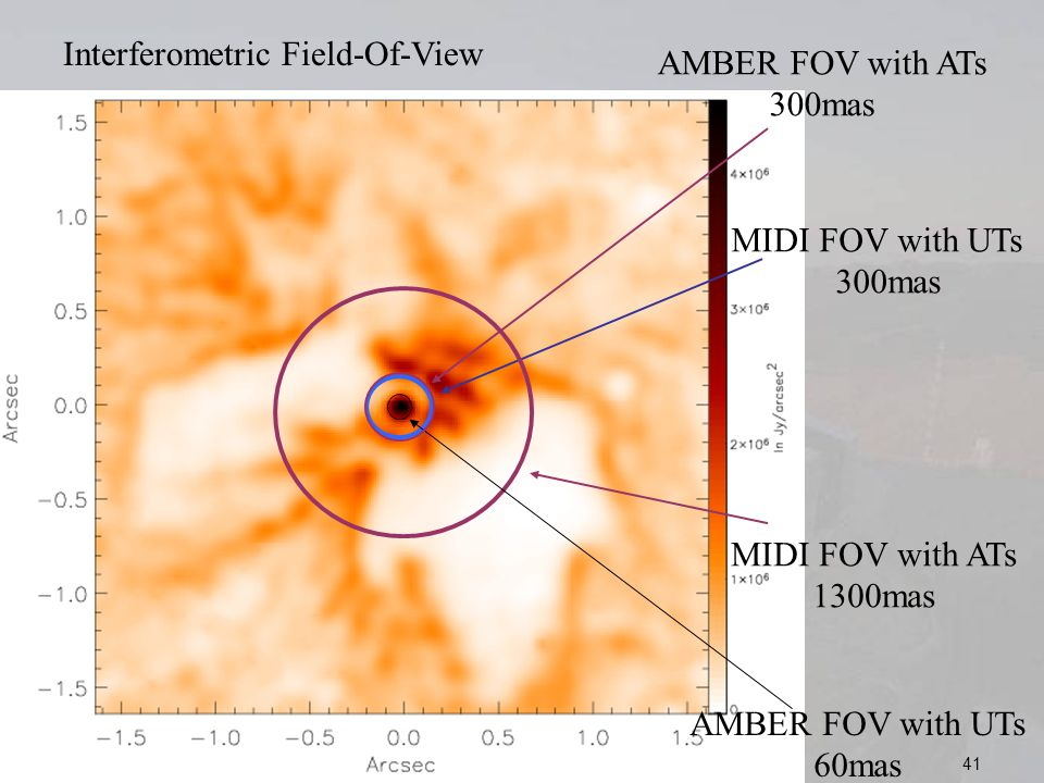 VLTI SCHOOL 1rst June Interferometric Field-Of-View MIDI FOV with UTs 300mas MIDI FOV with ATs 1300mas AMBER FOV with UTs 60mas AMBER FOV with ATs 300mas