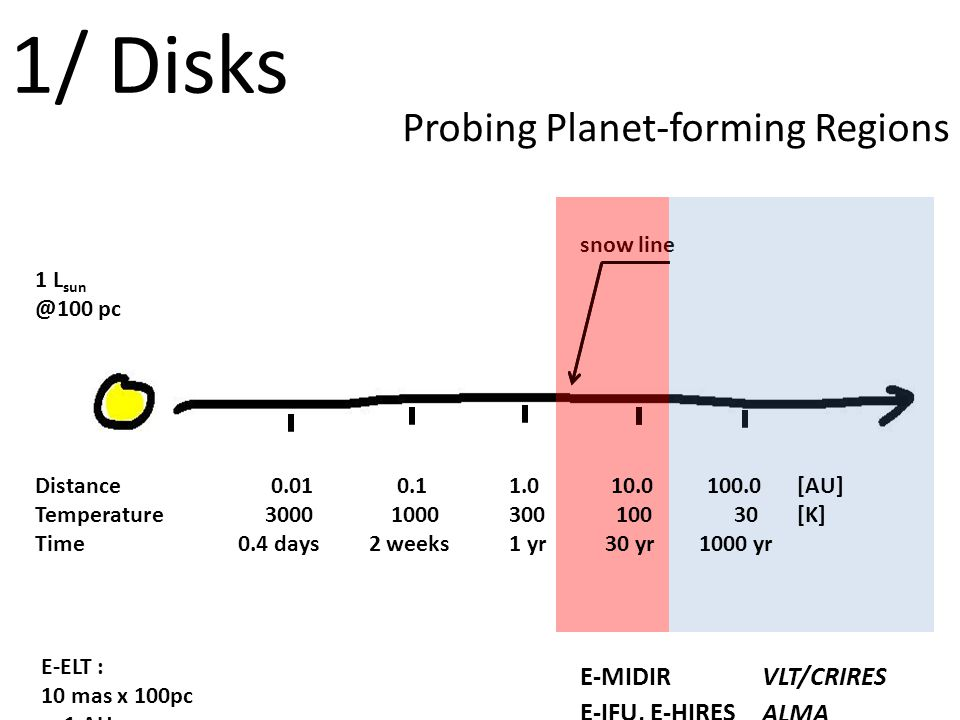 Probing Planet-forming Regions snow line E-MIDIRVLT/CRIRES E-IFU, E-HIRES 1/ Disks ALMA 1 L sun @100 pc Distance 0.01 0.1 1.0 10.0 100.0 [AU] Temperature 3000 1000 300 100 30 [K] Time 0.4 days 2 weeks 1 yr 30 yr 1000 yr E-ELT : 10 mas x 100pc = 1 AU