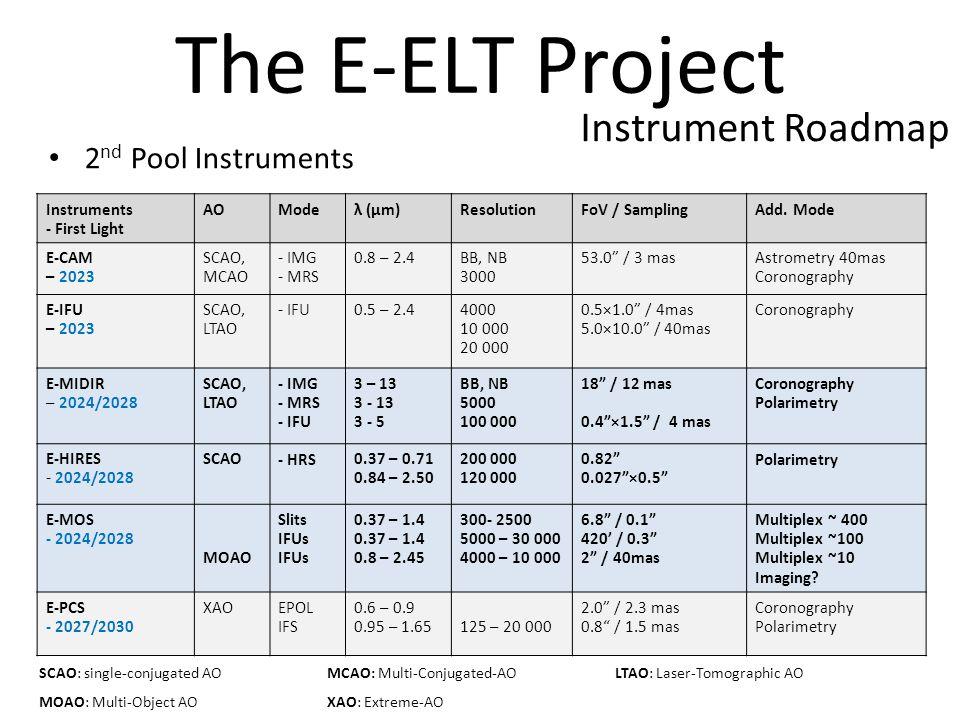 Instruments - First Light AOModeλ (µm)ResolutionFoV / SamplingAdd.