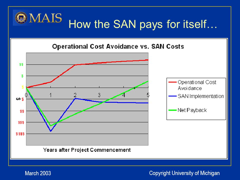 March 2003 Copyright University of Michigan How the SAN pays for itself…
