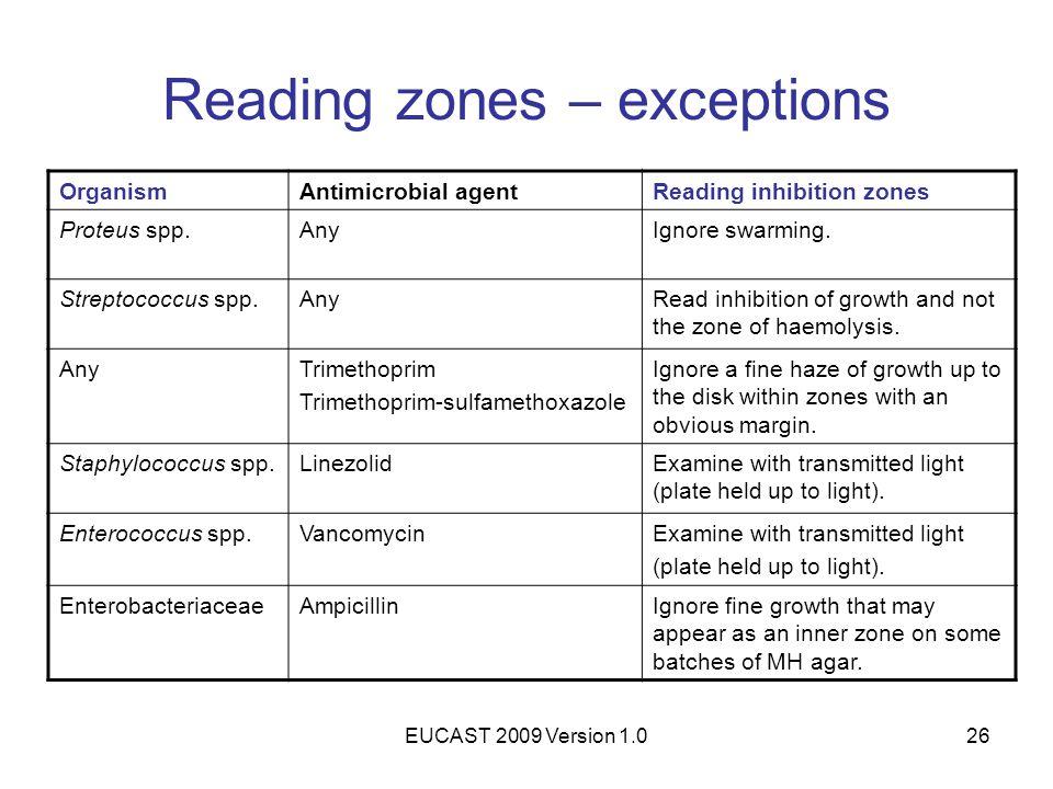 EUCAST 2009 Version 1.026 Reading zones – exceptions OrganismAntimicrobial agentReading inhibition zones Proteus spp.AnyIgnore swarming. Streptococcus
