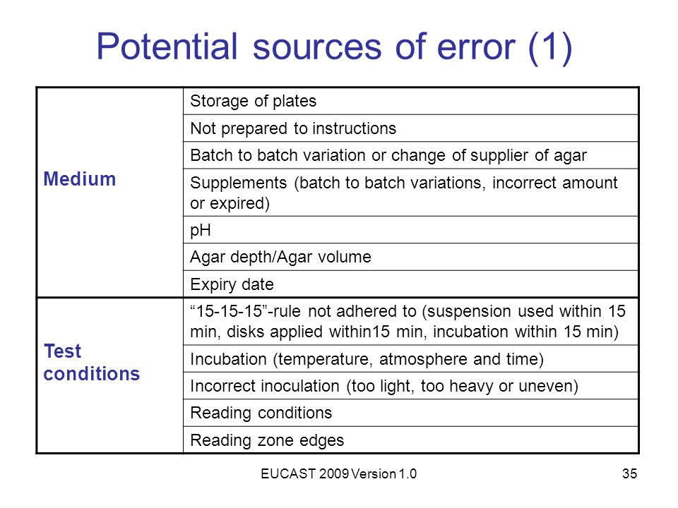 EUCAST 2009 Version 1.035 Potential sources of error (1) Medium Storage of plates Not prepared to instructions Batch to batch variation or change of s