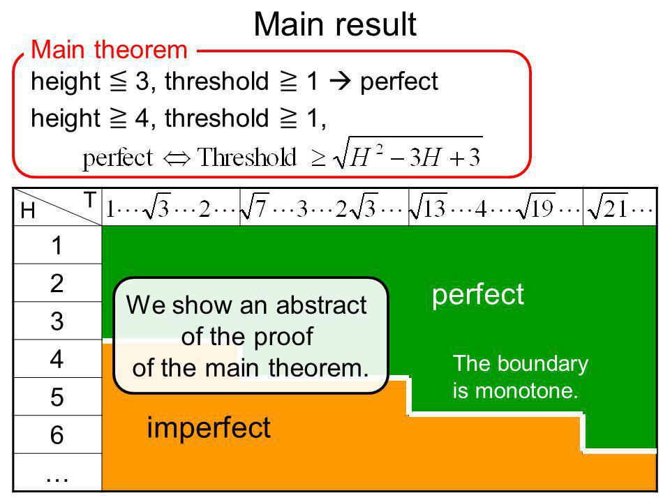Main result 1 2 3 4 5 6 … H T perfect imperfect height 3, threshold 1 perfect height 4, threshold 1, Main theorem The boundary is monotone.