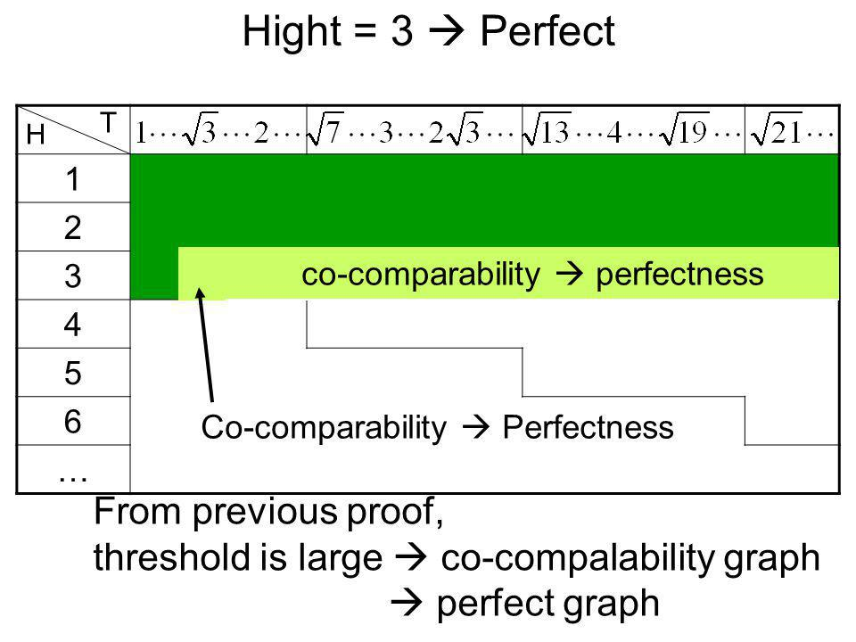 Hight = 3 Perfect 1 2 3 4 5 6 … H T From previous proof, threshold is large co-compalability graph perfect graph Co-comparability Perfectness co-compa