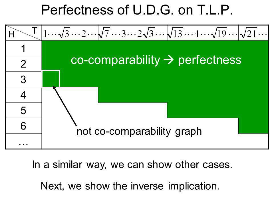 Perfectness of U.D.G. on T.L.P. 1 2 3 4 5 6 … H T co-comparability perfectness Next, we show the inverse implication. not co-comparability graph In a