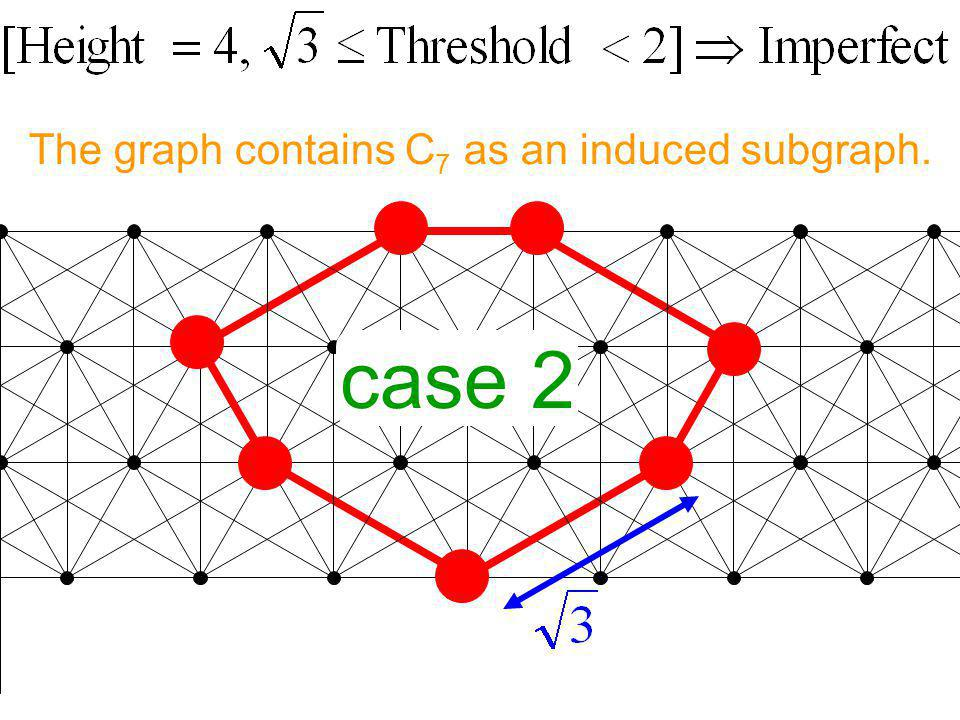 The graph contains C 7 as an induced subgraph. case 2