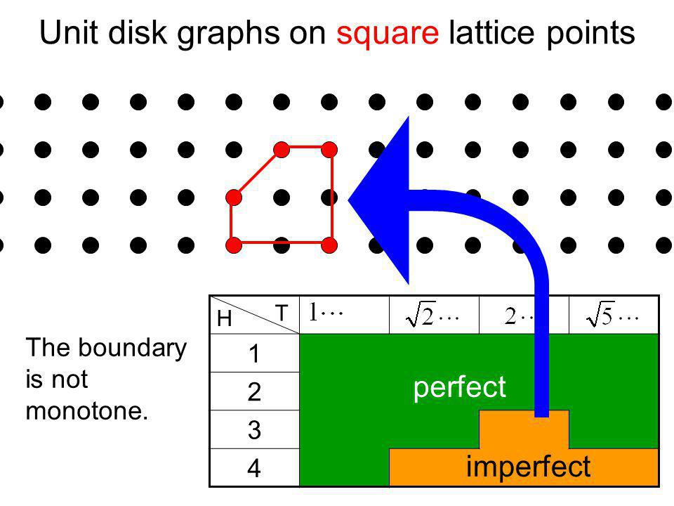 Unit disk graphs on square lattice points H T 1 2 3 4 perfect imperfect The boundary is not monotone.