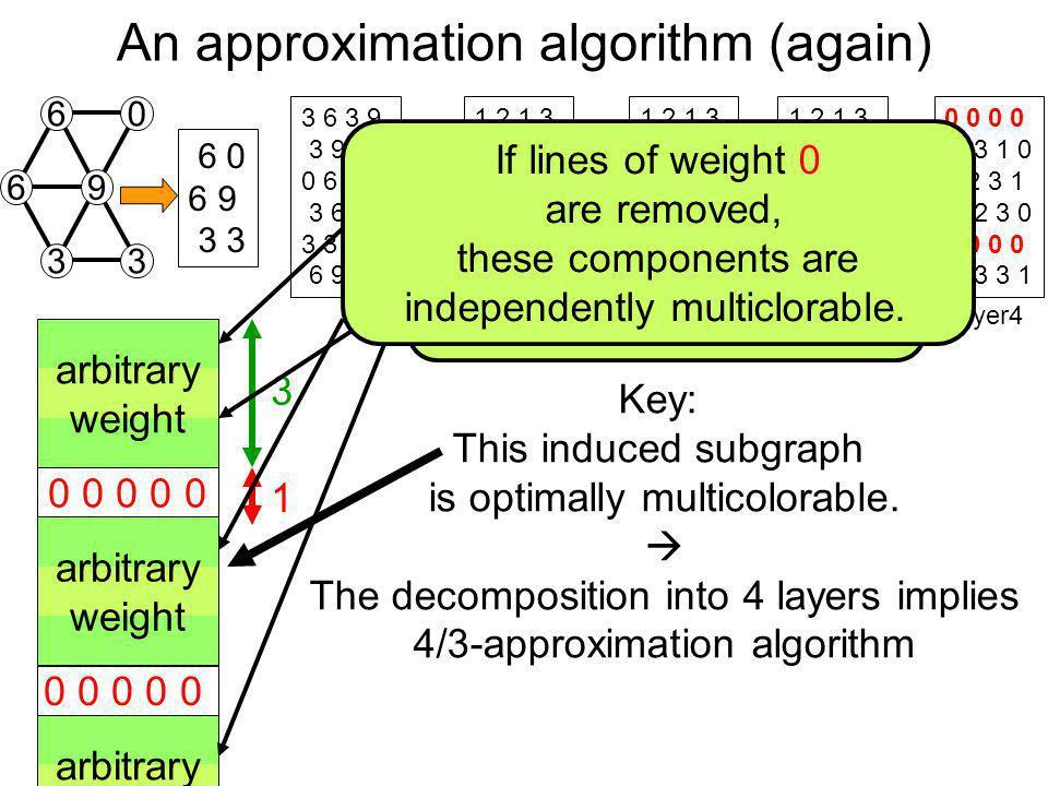 An approximation algorithm (again) 3 6 3 9 3 9 3 0 0 6 9 3 3 6 9 0 3 3 6 9 9 3 1 2 1 3 1 3 1 0 0 0 1 2 3 0 1 1 2 3 3 1 1 2 1 3 0 0 0 0 0 2 3 1 1 2 3 0