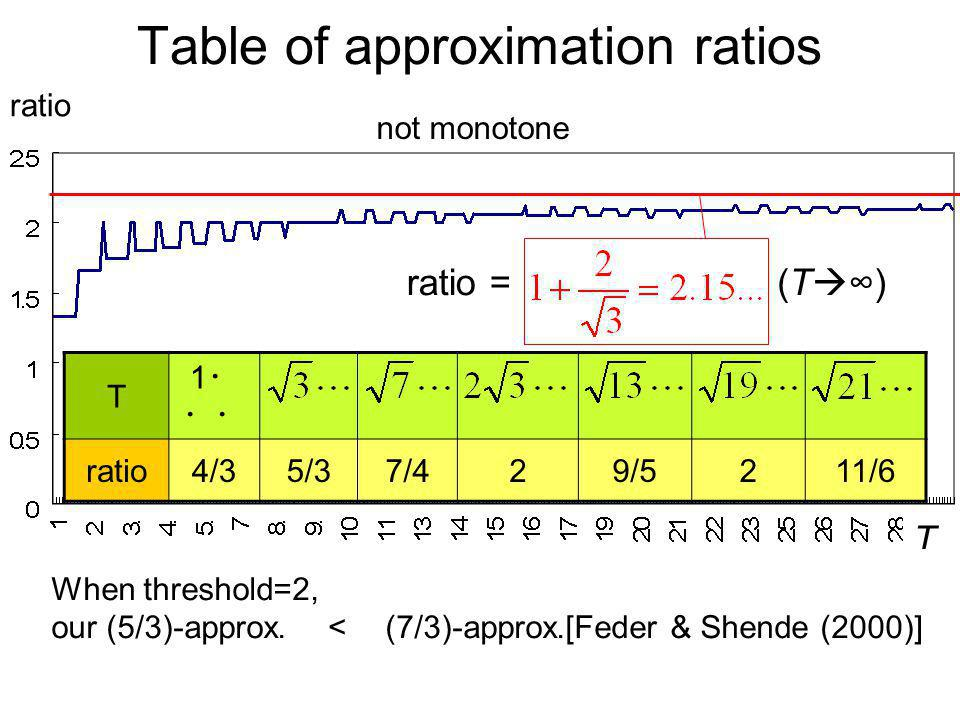 Table of approximation ratios T ratio When threshold=2, our (5/3)-approx. (7/3)-approx.[Feder & Shende (2000)] T 1 ratio4/35/37/429/5211/6 ratio =(T )