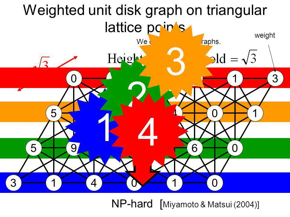Weighted unit disk graph on triangular lattice points 3 3 5 5 0 1 9 0 4 4 2 1 0 0 0 4 2 1 6 0 1 0 0 1 NP-hard [ Miyamoto & Matsui (2004)] We deal with