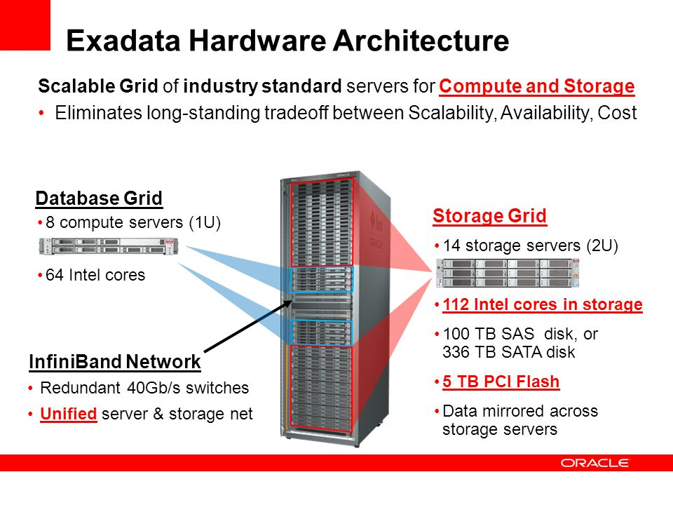 Database Server Hardware 2 Quad-Core Intel® Xeon® E5540 Processors 4 x 2.5 146GB Disk Drives InfiniBand QDR (40Gb/s) dual port card Dual-redundant, hot- swappable power supplies Disk Controller HBA with 512M battery backed cache 72 GB DRAM (18 x 4GB) ILOM Installed Software: Oracle Enterprise Linux Oracle Database 11.2 Software Drivers 4 x 1GbE Interfaces