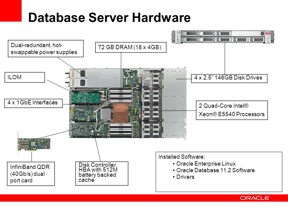Exadata Hybrid Columnar Compression Data is organized and compressed by column Dramatically better compression Speed Optimized Query Mode for Data Warehousing 10X compression typical Runs faster because of Exadata offload.