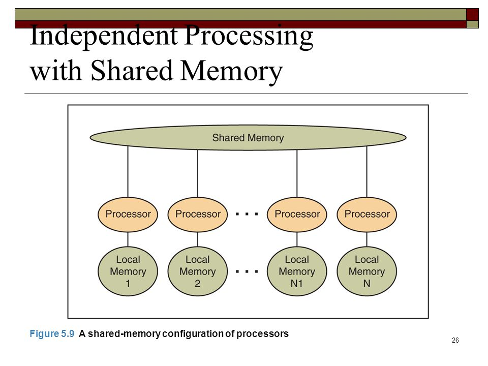 26 Independent Processing with Shared Memory Figure 5.9 A shared-memory configuration of processors