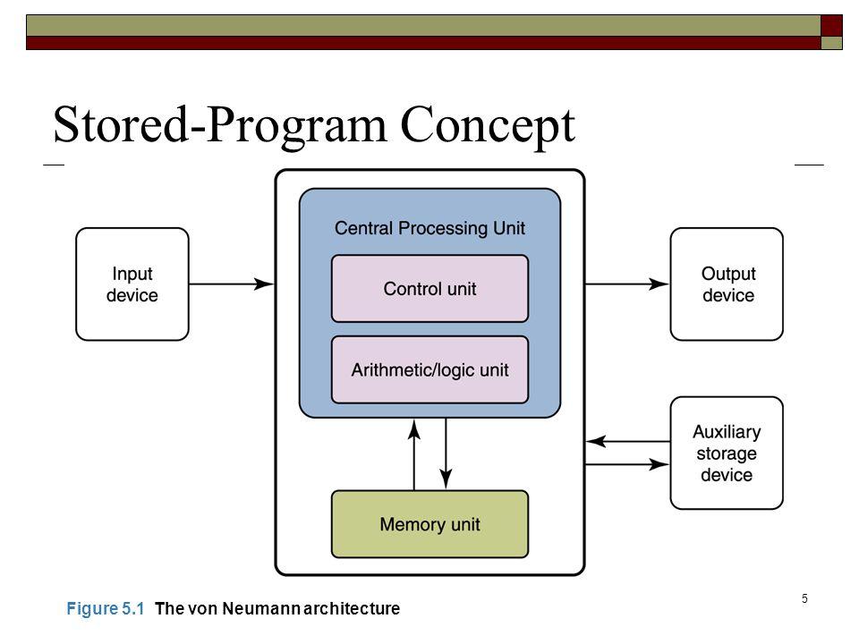 5 Stored-Program Concept Figure 5.1 The von Neumann architecture