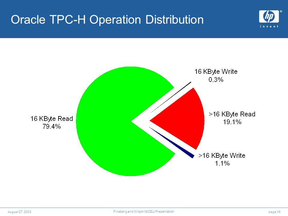 page 18August 27, 2003 Fineberg and Wilson NICELI Presentation Oracle TPC-H Operation Distribution