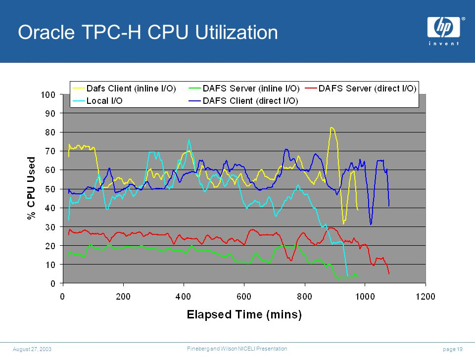 page 19August 27, 2003 Fineberg and Wilson NICELI Presentation Oracle TPC-H CPU Utilization