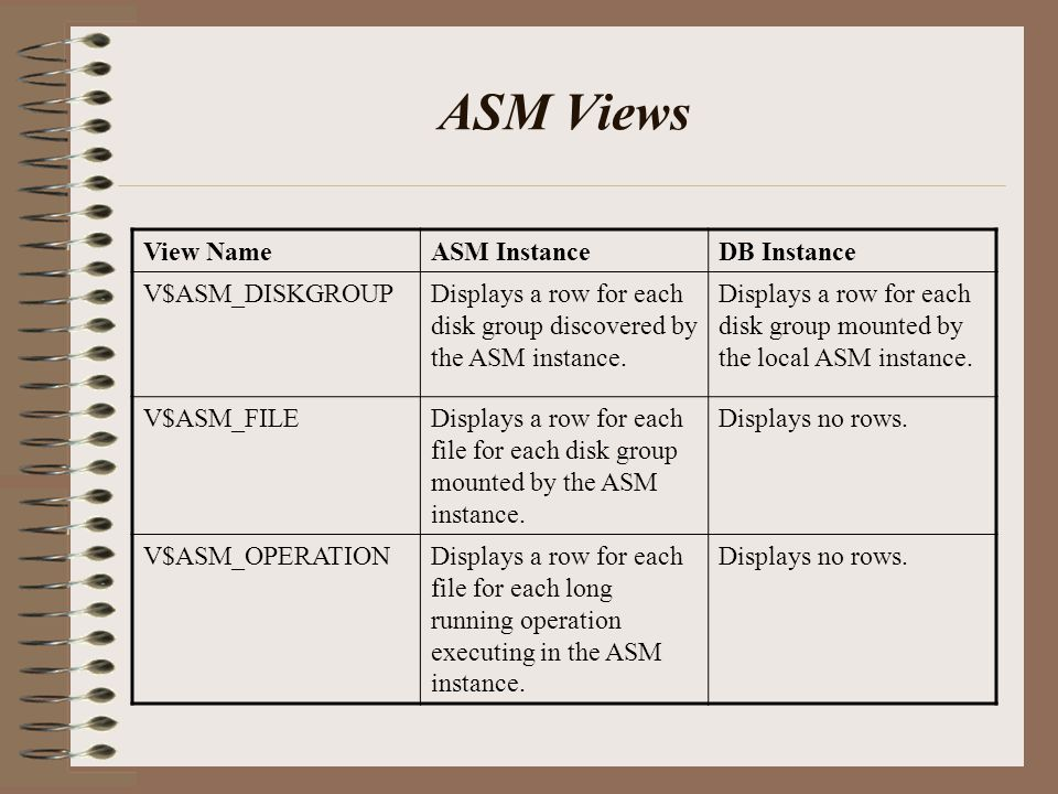 ASM Views View NameASM InstanceDB Instance V$ASM_DISKGROUPDisplays a row for each disk group discovered by the ASM instance.
