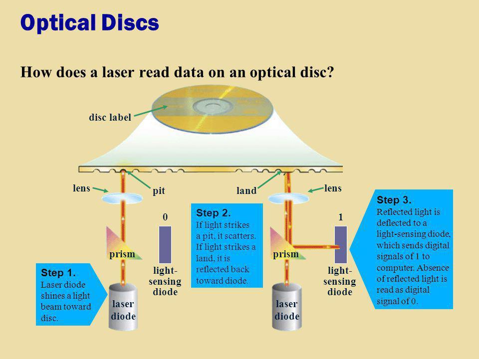 Optical Discs How does a laser read data on an optical disc? laser diode prism light- sensing diode 01 lens pitland disc label Step 1. Laser diode shi