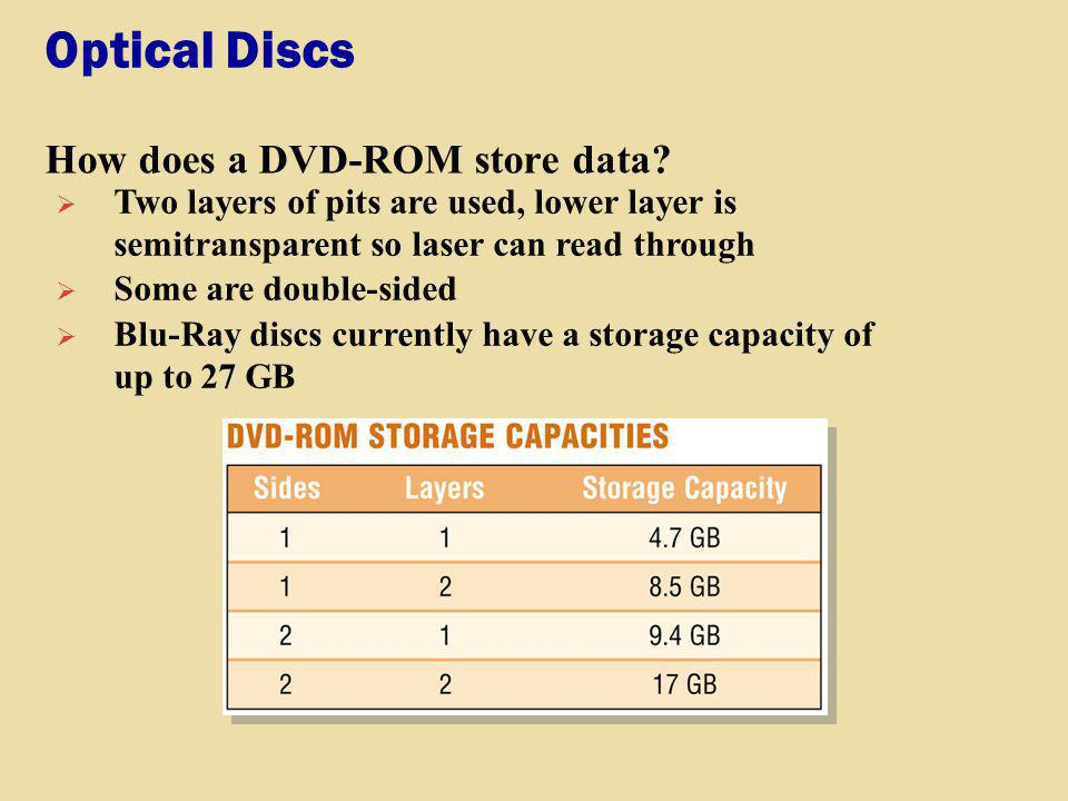 Optical Discs How does a DVD-ROM store data? Two layers of pits are used, lower layer is semitransparent so laser can read through Some are double-sid