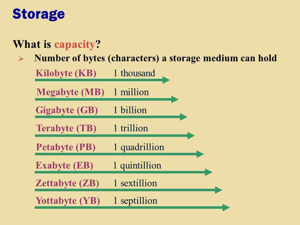Storage What is capacity? Kilobyte (KB)1 thousand Megabyte (MB)1 million Gigabyte (GB)1 billion Terabyte (TB)1 trillion Petabyte (PB)1 quadrillion Num