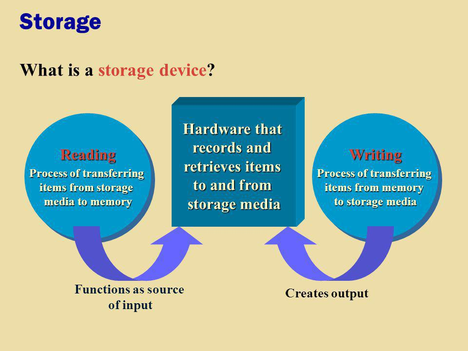 Writing Process of transferring items from memory to storage media Writing Storage What is a storage device? Reading Process of transferring items fro