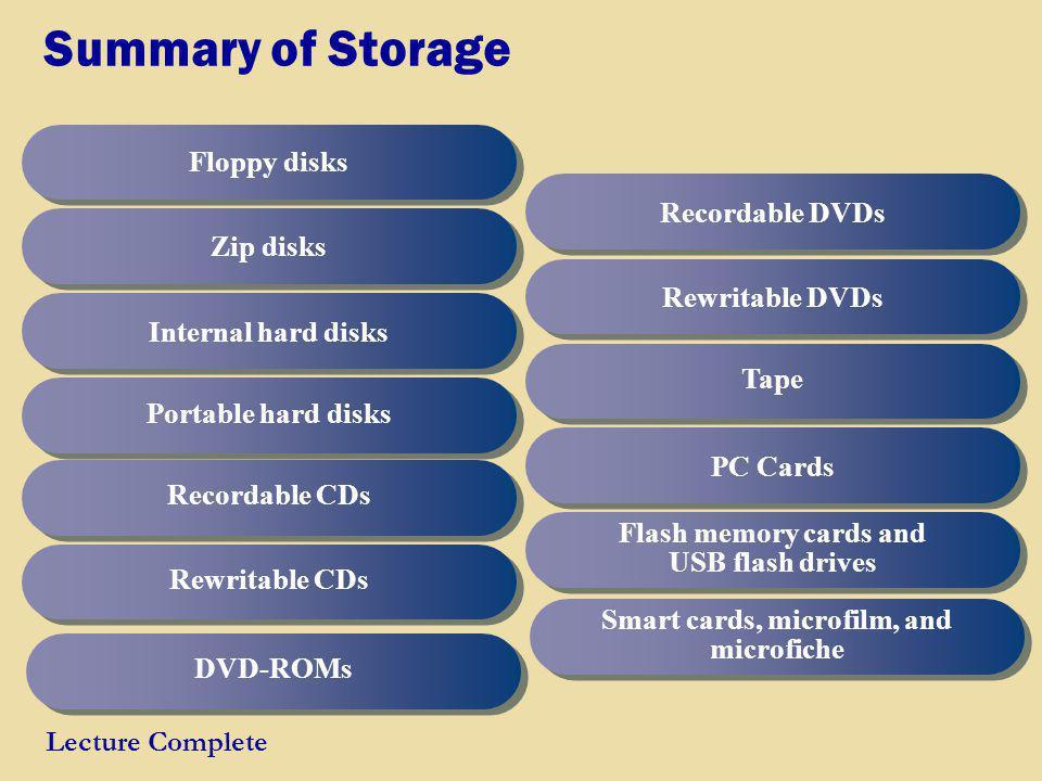 Summary of Storage Floppy disks Zip disks Internal hard disks Portable hard disks Recordable CDs Rewritable CDs DVD-ROMs Recordable DVDs Rewritable DV