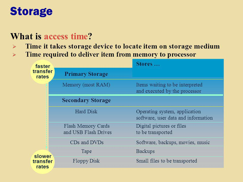 Storage What is access time? Time it takes storage device to locate item on storage medium Floppy DiskSmall files to be transported Secondary Storage