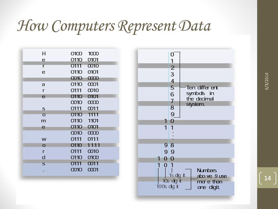 How Computers Represent Data 6/3/2014 14