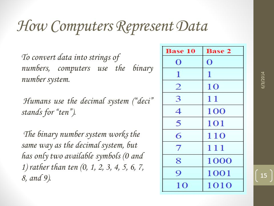 How Computers Represent Data 6/3/2014 15 To convert data into strings of numbers, computers use the binary number system. Humans use the decimal syste