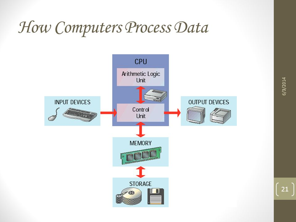 How Computers Process Data 6/3/2014 21