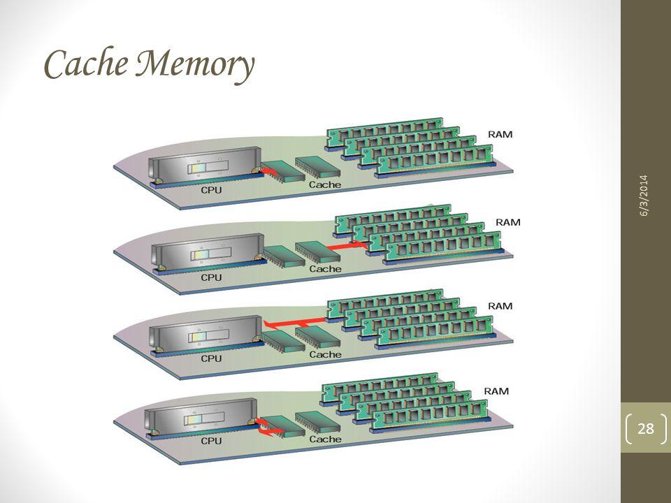 Cache Memory 6/3/2014 28