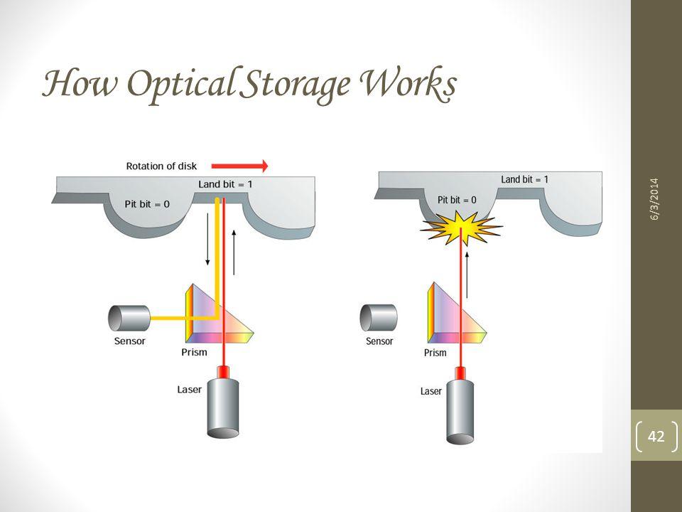 How Optical Storage Works 6/3/2014 42