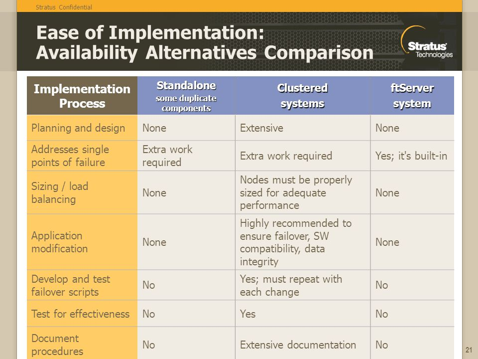 Stratus Confidential 21 Ease of Implementation: Availability Alternatives Comparison Implementation ProcessStandalone some duplicate components ClusteredsystemsftServersystem Planning and designNoneExtensiveNone Addresses single points of failure Extra work required Yes; it s built-in Sizing / load balancing None Nodes must be properly sized for adequate performance None Application modification None Highly recommended to ensure failover, SW compatibility, data integrity None Develop and test failover scripts No Yes; must repeat with each change No Test for effectivenessNoYesNo Document procedures NoExtensive documentationNo