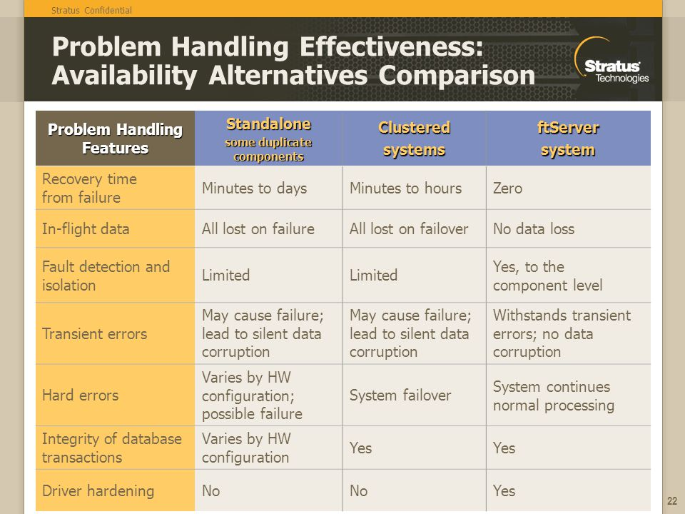 Stratus Confidential 22 Problem Handling Effectiveness: Availability Alternatives Comparison Problem Handling Features Standalone some duplicate components ClusteredsystemsftServersystem Recovery time from failure Minutes to daysMinutes to hoursZero In-flight dataAll lost on failureAll lost on failoverNo data loss Fault detection and isolation Limited Yes, to the component level Transient errors May cause failure; lead to silent data corruption Withstands transient errors; no data corruption Hard errors Varies by HW configuration; possible failure System failover System continues normal processing Integrity of database transactions Varies by HW configuration Yes Driver hardeningNo Yes