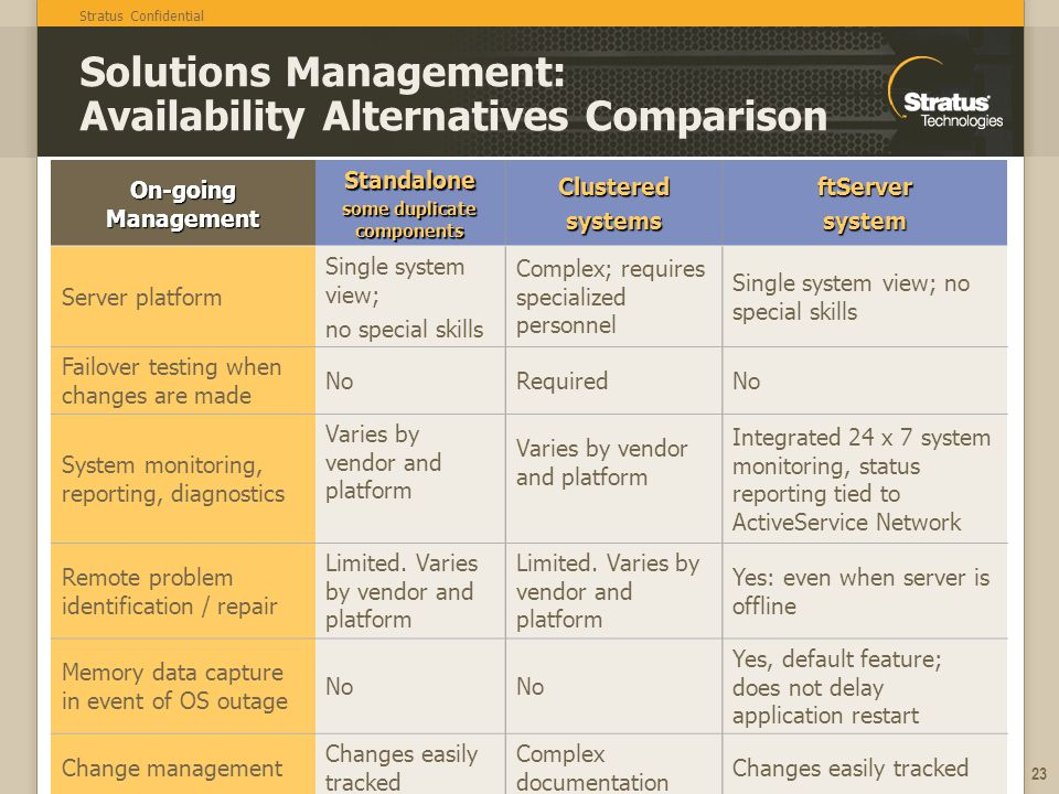 Stratus Confidential 23 Solutions Management: Availability Alternatives Comparison On-going Management Standalone some duplicate components Clustereds