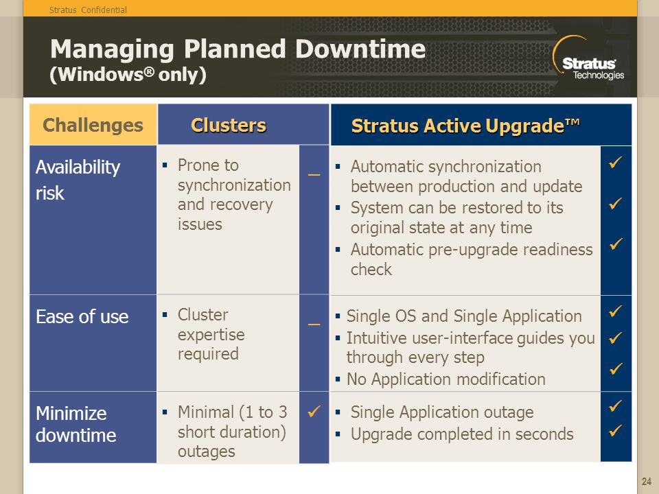 Stratus Confidential 24 Stratus Active Upgrade Automatic synchronization between production and update System can be restored to its original state at any time Automatic pre-upgrade readiness check Single OS and Single Application Intuitive user-interface guides you through every step No Application modification Single Application outage Upgrade completed in seconds Managing Planned Downtime (Windows ® only)Clusters Prone to synchronization and recovery issues _ Cluster expertise required _ Minimal (1 to 3 short duration) outages Challenges Availability risk Ease of use Minimize downtime