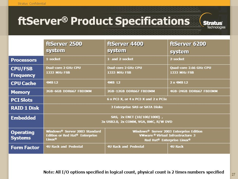 Stratus Confidential 27 ftServer ® Product Specifications ftServer 2500 system ftServer 4400 system ftServer 6200 system Processors 1-socket1- and 2-socket2-socket CPU/FSB Frequency Dual-core 2 GHz CPU 1333 MHz FSB Dual-core 2 GHz CPU 1333 MHz FSB Quad-core 2.66 GHz CPU 1333 MHz FSB CPU Cache 4MB L2 2 x 4MB L2 Memory 2GB–6GB DDR667 FBDIMM2GB–12GB DDR667 FBDIMM4GB–24GB DDR667 FBDIMM PCI Slots 6 x PCI-X, or 4 x PCI-X and 2 x PCIe RAID 1 Disk 3 Enterprise SAS or SATA Disks Embedded SAS, 2x ENET (10/100/1000), 3x USB2.0, 2x COMM, VGA, BMC, R/W DVD Operating Systems Windows ® Server 2003 Standard Edition or Red Hat ® Enterprise Linux ® Windows ® Server 2003 Enterprise Edition VMware ® Virtual Infrastructure 3 Red Hat ® Enterprise Linux ® Form Factor 4U Rack and Pedestal 4U Rack Note: All I/O options specified in logical count, physical count is 2 times numbers specified