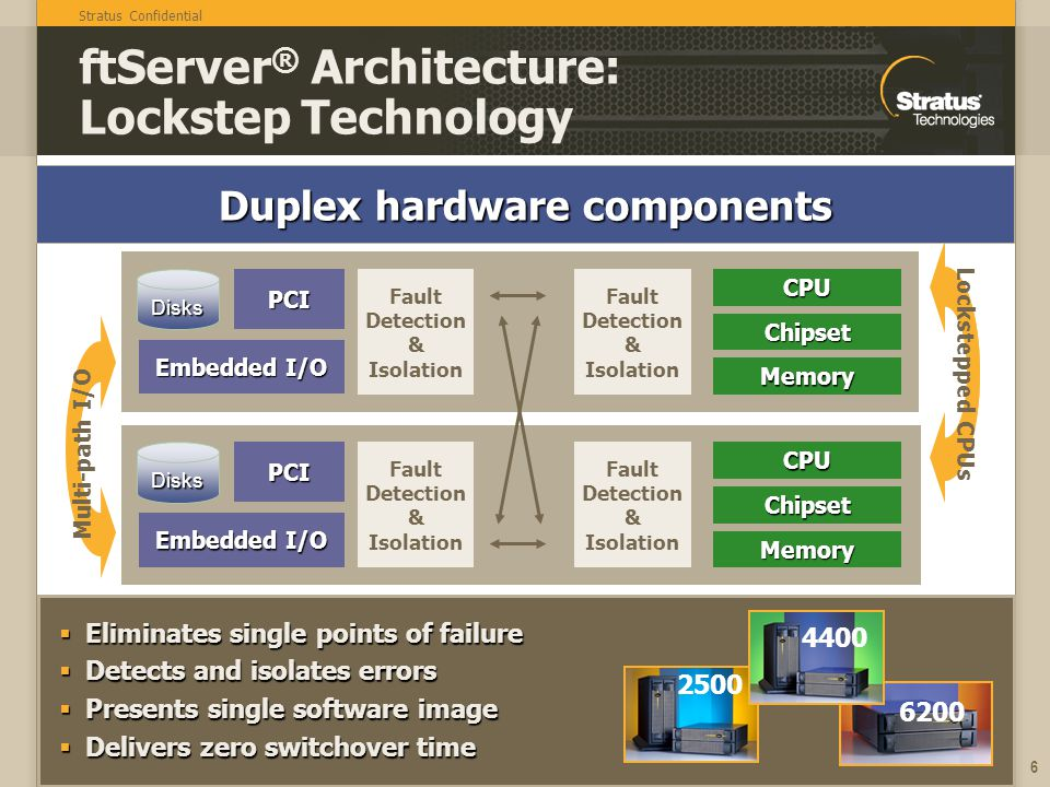 Stratus Confidential 6 Eliminates single points of failure Eliminates single points of failure Detects and isolates errors Detects and isolates errors Presents single software image Presents single software image Delivers zero switchover time Delivers zero switchover time ftServer ® Architecture: Lockstep Technology Fault Detection & Isolation Embedded I/O PCIDisksCPUChipset Memory Fault Detection & Isolation Fault Detection & Isolation Embedded I/O PCIDisksCPUChipset Memory Fault Detection & Isolation Lockstepped CPUs Multi-path I/O Duplex hardware components 2500 6200 4400