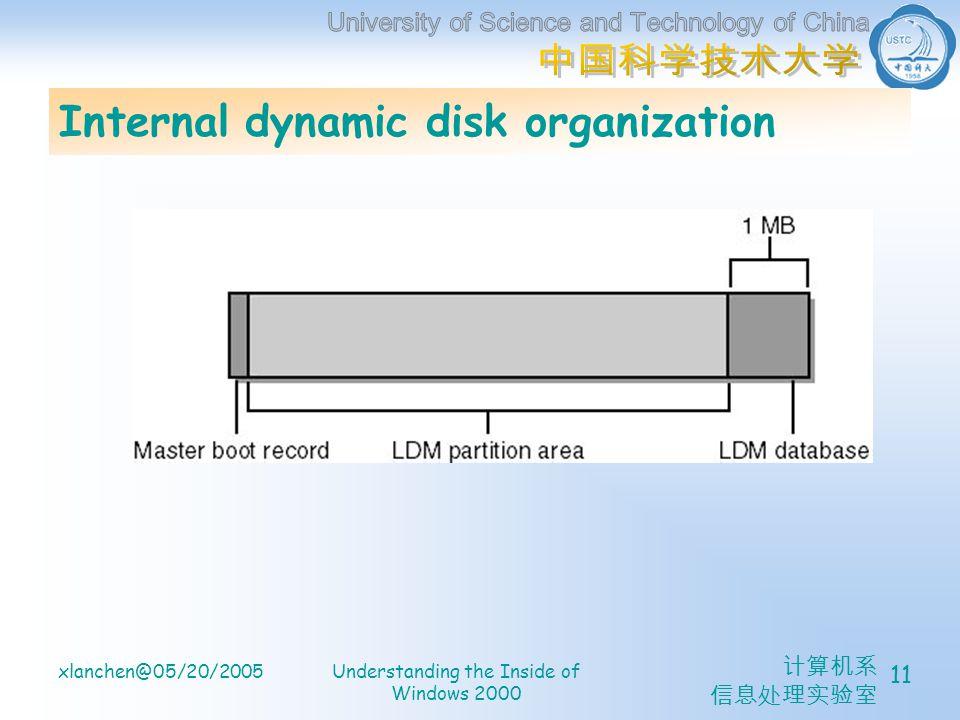 xlanchen@05/20/2005Understanding the Inside of Windows 2000 11 Internal dynamic disk organization
