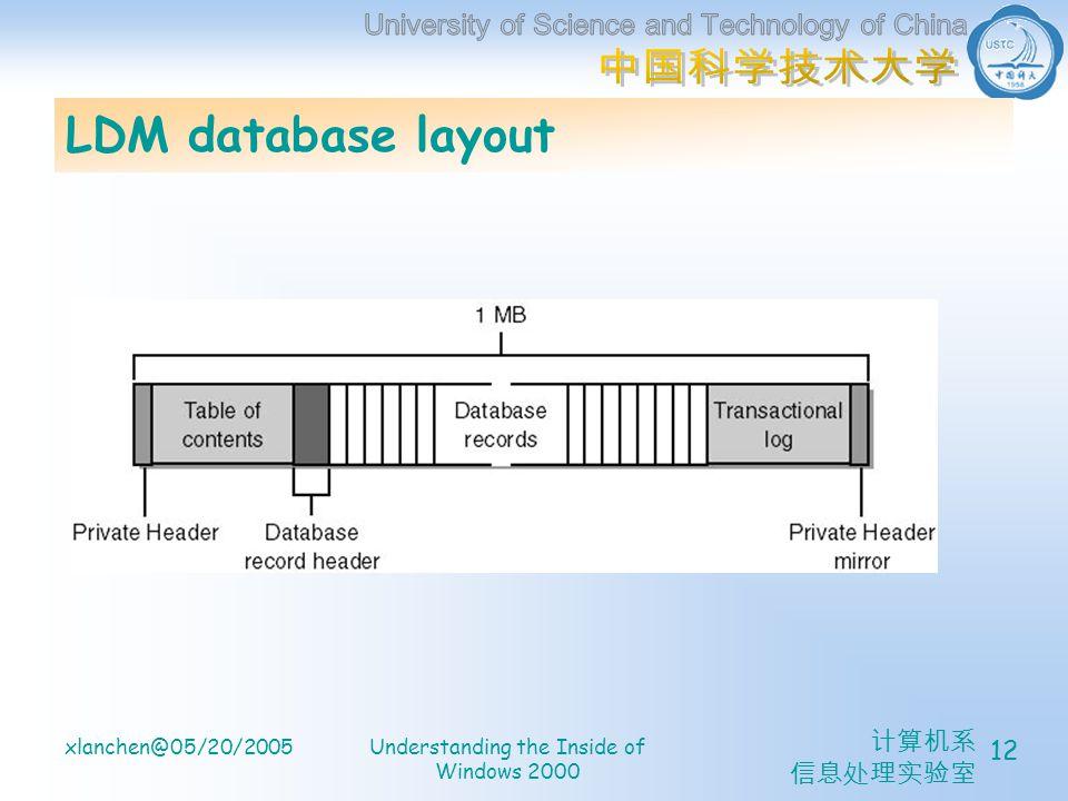 xlanchen@05/20/2005Understanding the Inside of Windows 2000 12 LDM database layout