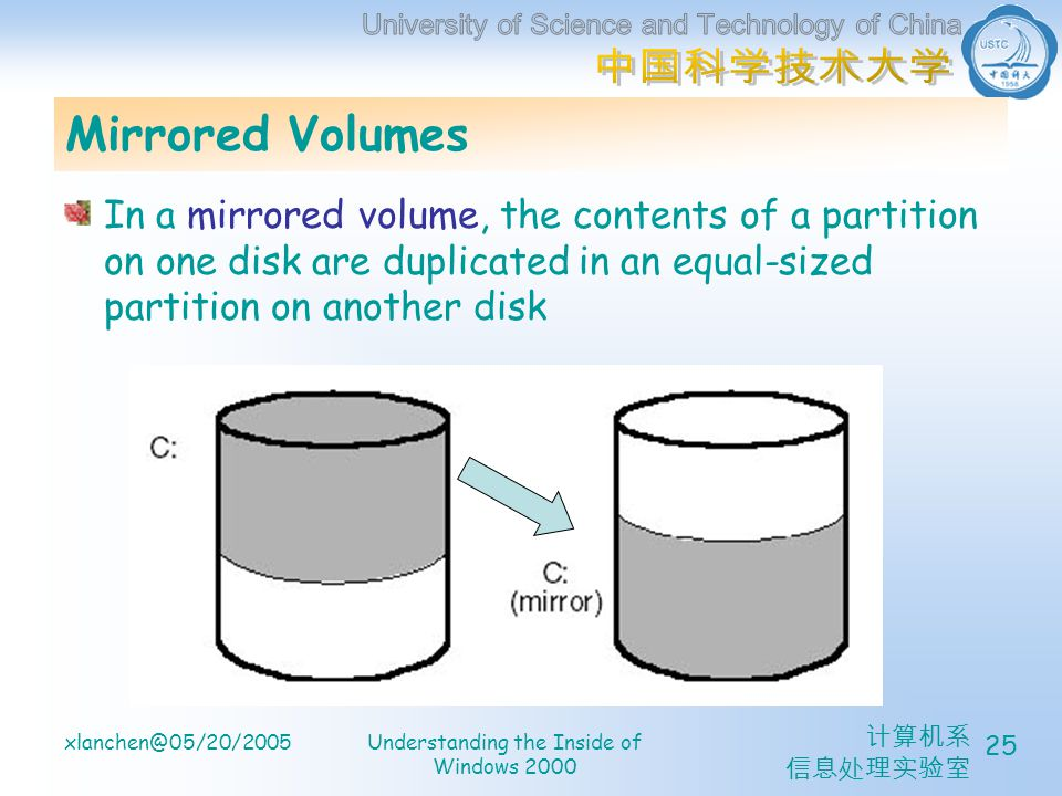 xlanchen@05/20/2005Understanding the Inside of Windows 2000 25 Mirrored Volumes In a mirrored volume, the contents of a partition on one disk are dupl