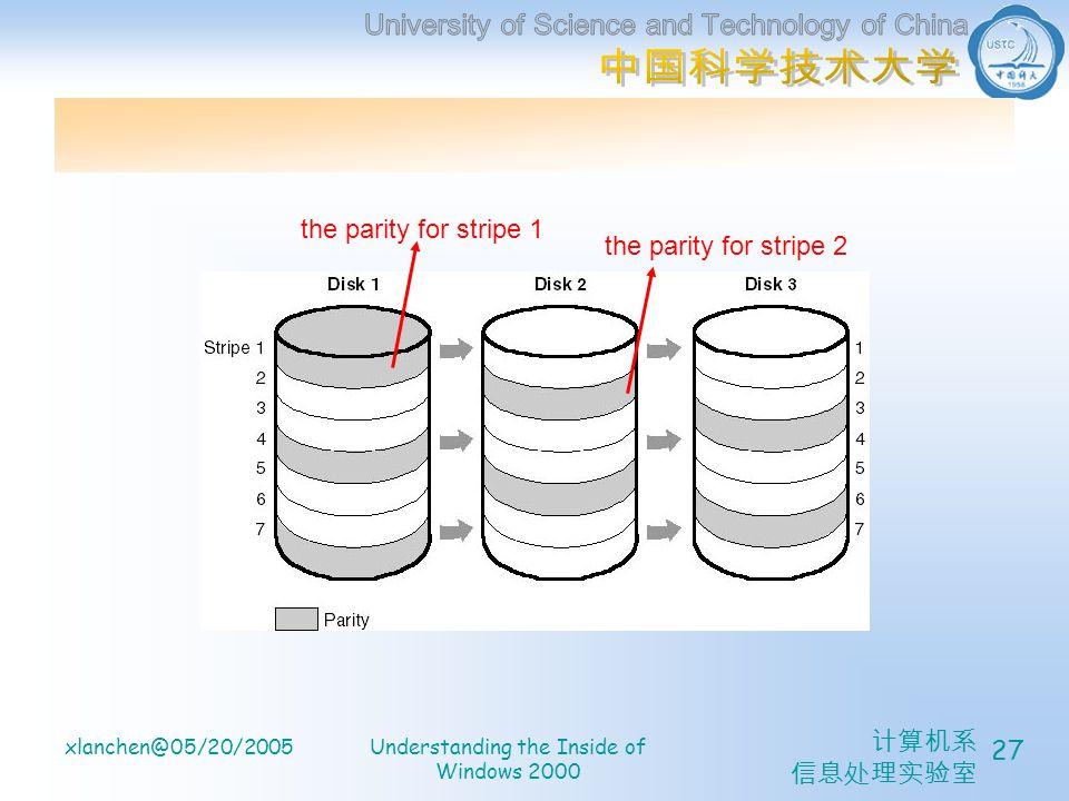 xlanchen@05/20/2005Understanding the Inside of Windows 2000 27 the parity for stripe 1 the parity for stripe 2