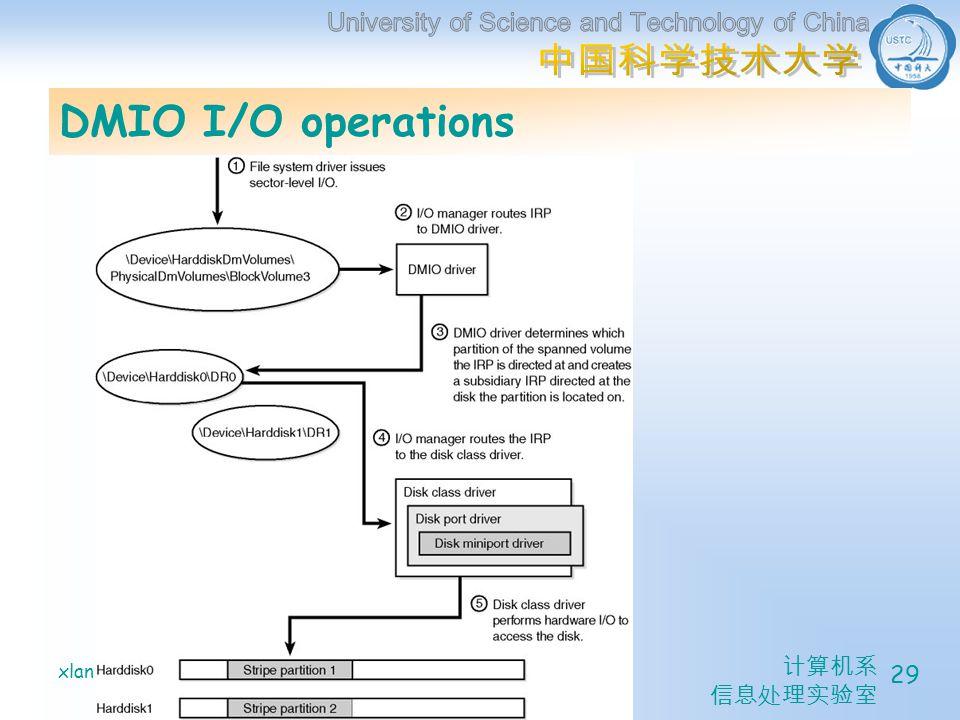 xlanchen@05/20/2005Understanding the Inside of Windows 2000 29 DMIO I/O operations