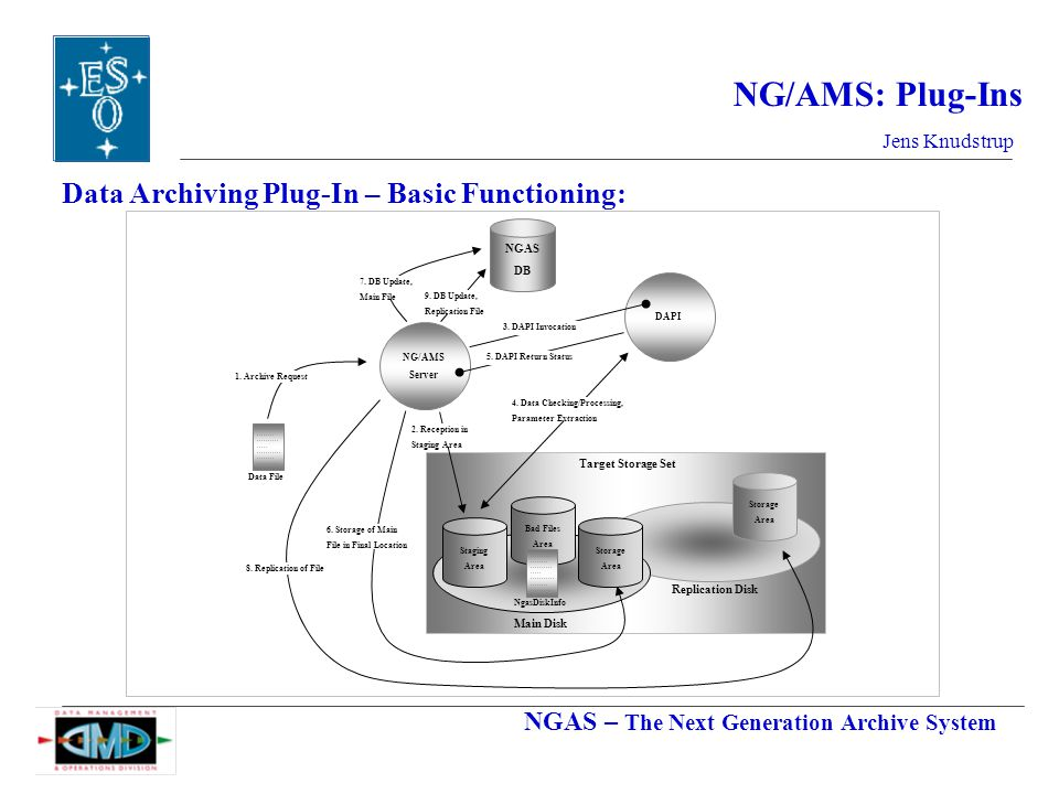 NGAS – The Next Generation Archive System Jens Knudstrup NG/AMS: Plug-Ins Data Archiving Plug-In – Basic Functioning: Replication Disk Storage Area Staging Area Main Disk Bad Files Area Storage Area NgasDiskInfo Target Storage Set NG/AMS Server DAPI Data File NGAS DB 1.
