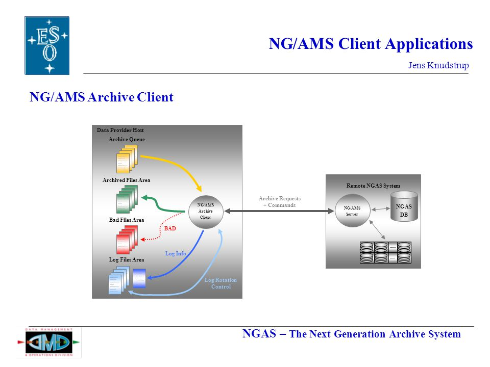 NGAS – The Next Generation Archive System Jens Knudstrup NG/AMS Client Applications NG/AMS Archive Client NG/AMS Server Remote NGAS System NG/AMS Archive Client Data Provider Host Archive Queue Archived Files Area Bad Files Area Log Files Area BAD Log Info Log Rotation Control Archive Requests + Commands NGAS DB