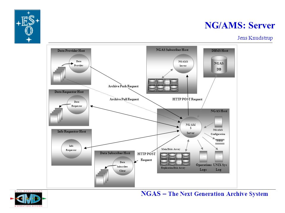 NGAS – The Next Generation Archive System Jens Knudstrup NG/AMS: Server Data Provider Data Provider Host Data Requestor Data Requestor Host Info Requestor Info Requestor Host NGAS DB DBMS Host Operations UNIX Sys Logs Log NG/AM S Server Main Disks Array NGAS Host Replication Disk Array Stdout NG/AMS Configuration Archive Pull Request Data Subscriber Client Data Subscriber Host HTTP POST Request NG/AMS Server NGAS Subscriber Host Archive Push Request HTTP POST Request