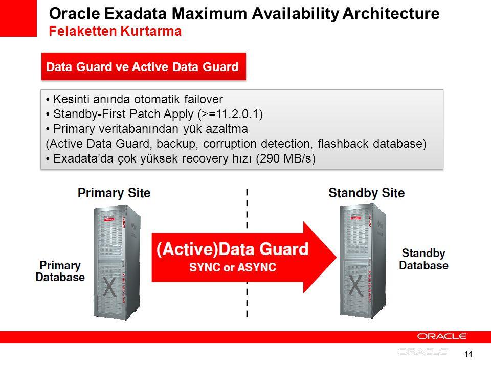 11 Oracle Exadata Maximum Availability Architecture Felaketten Kurtarma Kesinti anında otomatik failover Standby-First Patch Apply (>=11.2.0.1) Primar