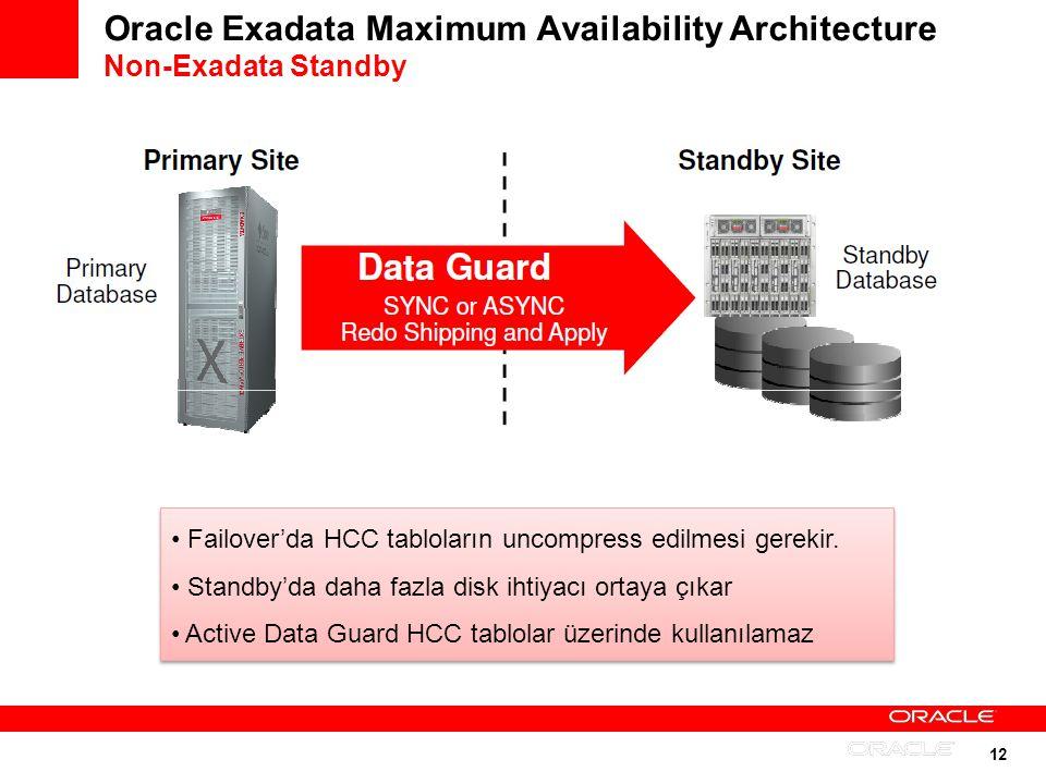 12 Oracle Exadata Maximum Availability Architecture Non-Exadata Standby Failoverda HCC tabloların uncompress edilmesi gerekir. Standbyda daha fazla di