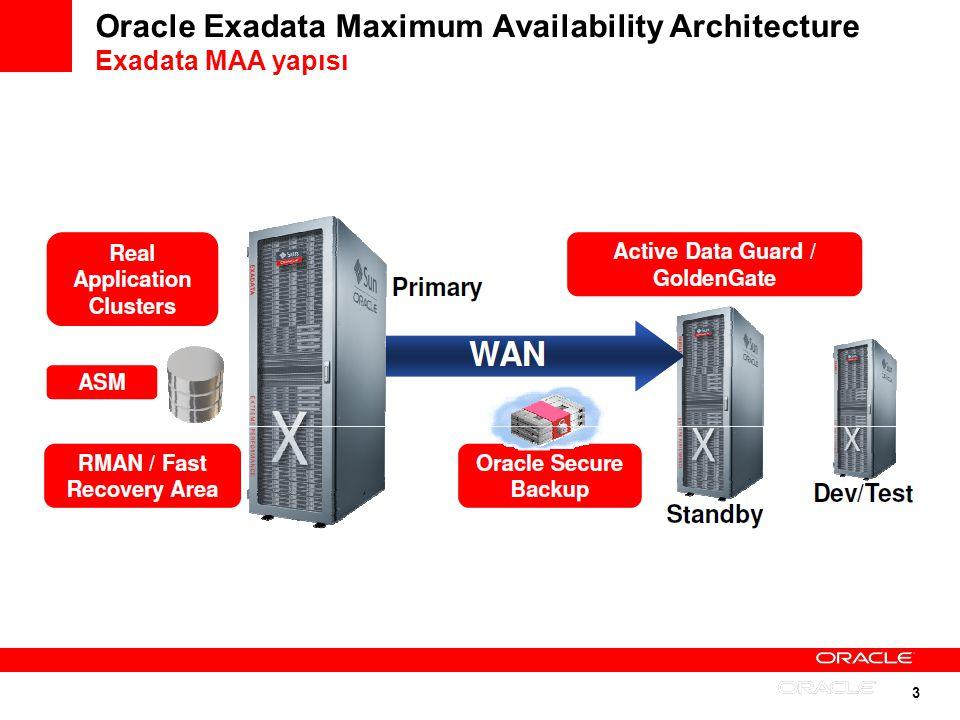 14 Oracle Exadata Maximum Availability Architecture Diğer MAA Tavsiyeleri Erişilebilirlik SLAlerinin (hangi sorunda hangi aksiyon alınacak, ne kadar kesinti olacak vs.), RTO, RPO değerlerinin dökümante edilmesi.